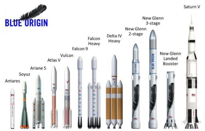 Evoluția rachetelor