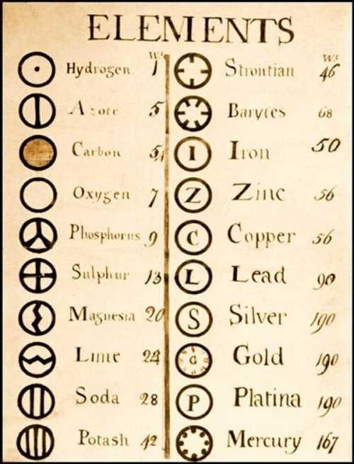 Lista elementelor chimice a lui John Dalton