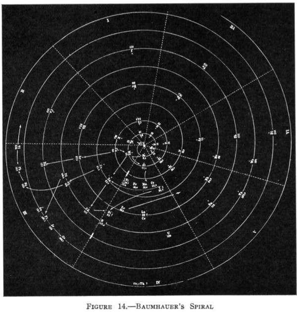 Spirala elementelor chimice a lui Heinrich Baumhauer