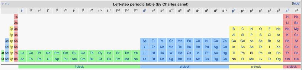 Tabelul elementelor chimice al lui Charles Janet