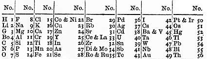 Tabelul elementelor chimice al lui John Newlands