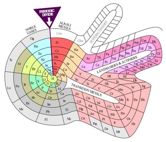 Tabelul elementelor chimice al lui Theodor Benfey