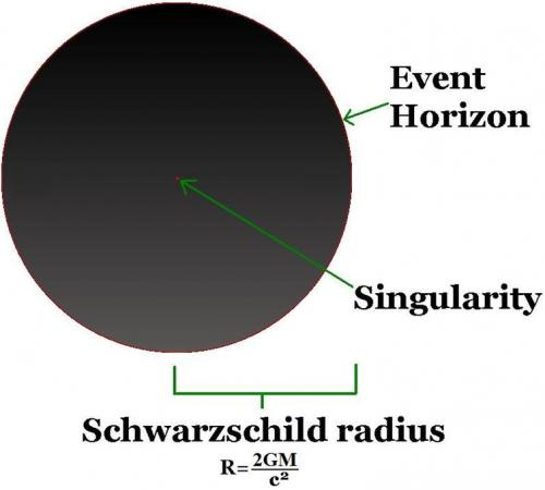 Raza Schwarzschild