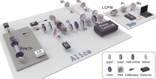 Comunicarea cuantică directă