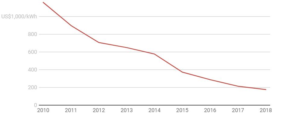 Prețul bateriilor pentru automobilele electrice