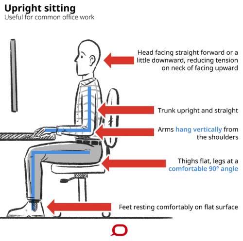 Trunchiul în poziție verticală pe scaun
