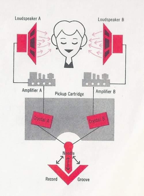 Funcționarea sistemelor audio stereo