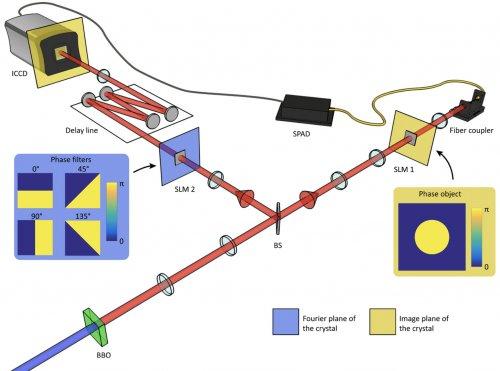 Montajul experimental pentru testarea inseparabilității cuantice