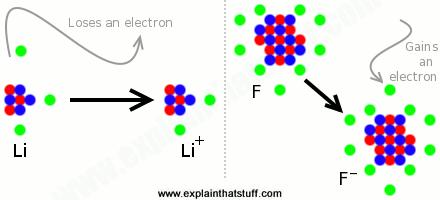Formarea ionilor
