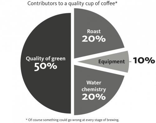 Factorii care influențează calitatea cafelei