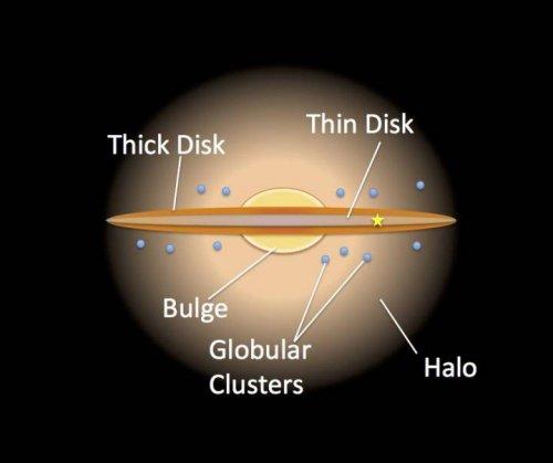 Structura galaxiei Calea Lactee