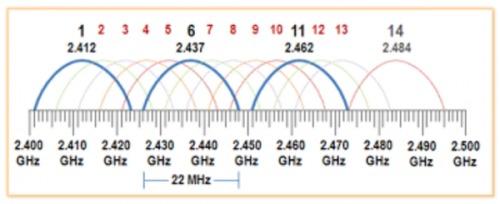 Frecvența si distribuția canalelor wireless