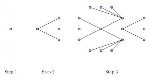 Graf format din puncte și linii