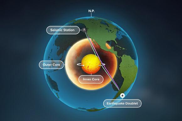 Nucleul Pământului se rotește