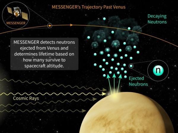 Determinarea duratei de viață a neutronilor cu ajutorul sondei spațiale MESSENGER