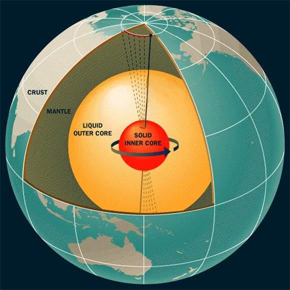 Nucleul interior solid al Pământului