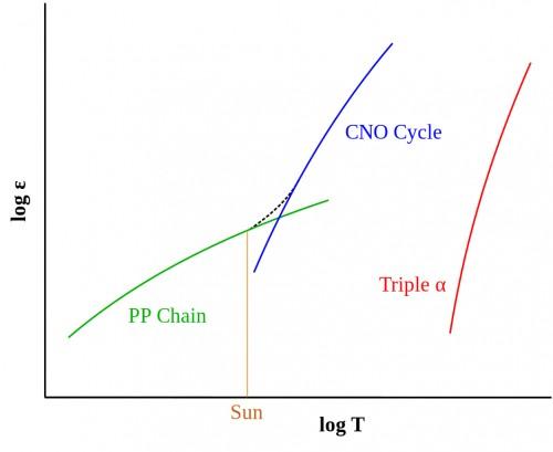 Ciclul CNO începe la temperaturi mai ridicate