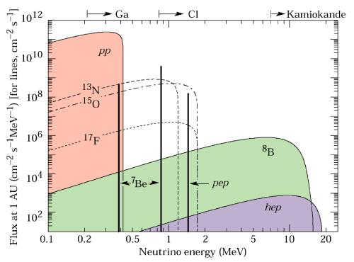 Nivelele de energie ale neutrinilor solari