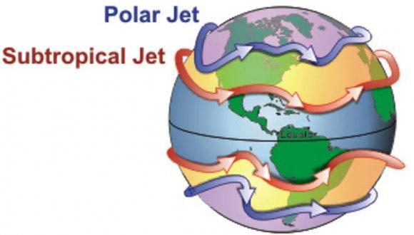 Direcția curenților jet de aer din atmosferă