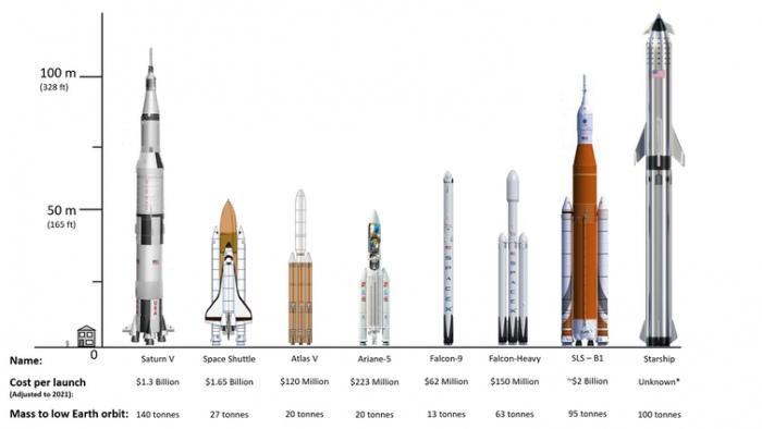 SLS (NASA) și Starship (SpaceX) ne-ar putea duce la Luna și mai departe