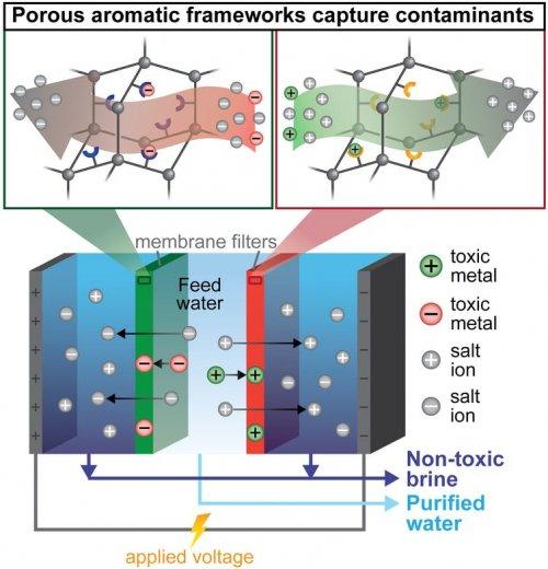 Electrodializa cu captare de ioni