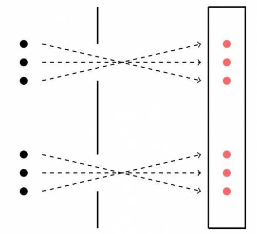 Model de puncte