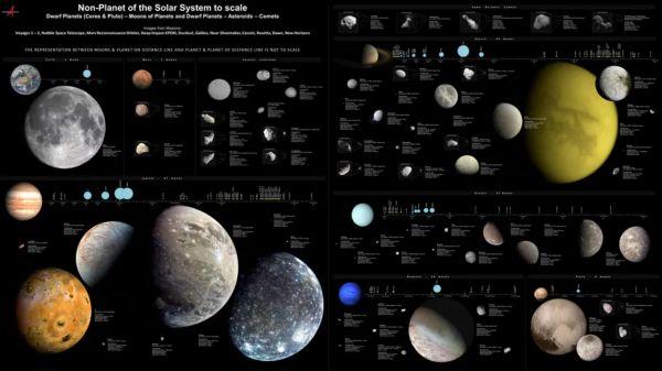 Corpurile mici ale Sistemului Solar